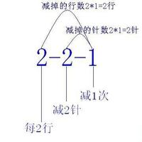 """详细图文解读编织图解中""""2-2-1""""此类数字的含义"""